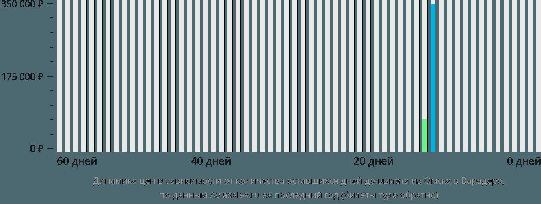 Динамика цен в зависимости от количества оставшихся дней до вылета из Омска в Варадеро