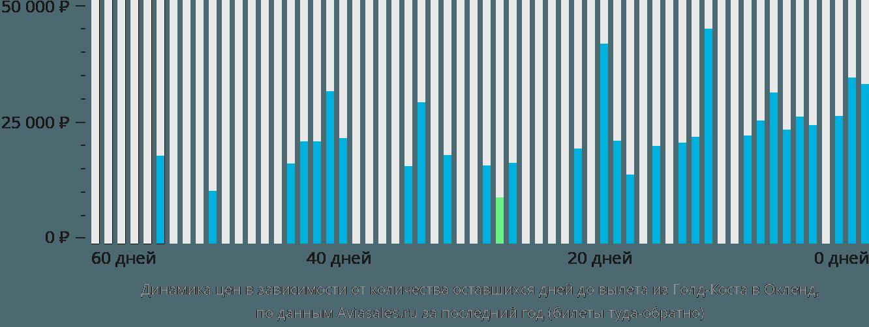 Динамика цен в зависимости от количества оставшихся дней до вылета из Голд-Коста в Окленд