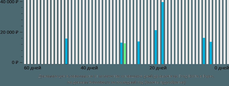 Динамика цен в зависимости от количества оставшихся дней до вылета из Голд-Коста в Кэрнс