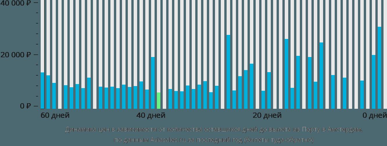 Динамика цен в зависимости от количества оставшихся дней до вылета из Порту в Амстердам