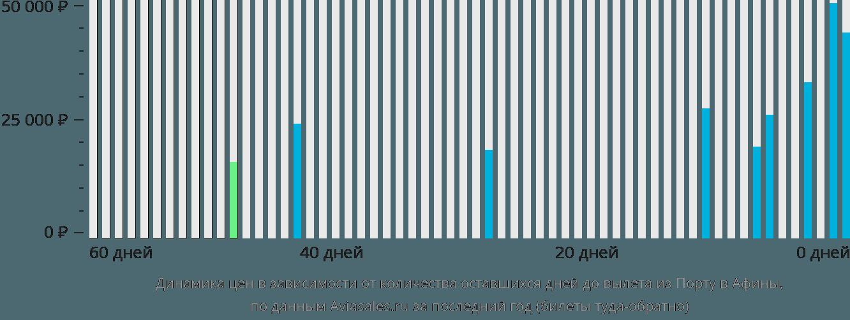 Динамика цен в зависимости от количества оставшихся дней до вылета из Порту в Афины