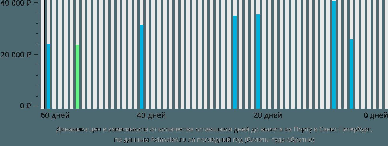 Динамика цен в зависимости от количества оставшихся дней до вылета из Порту в Санкт-Петербург