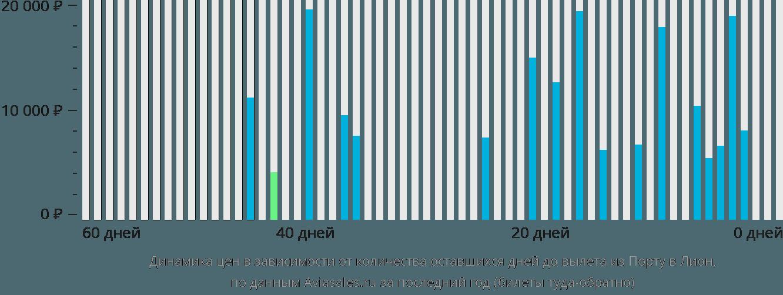 Динамика цен в зависимости от количества оставшихся дней до вылета из Порту в Лион
