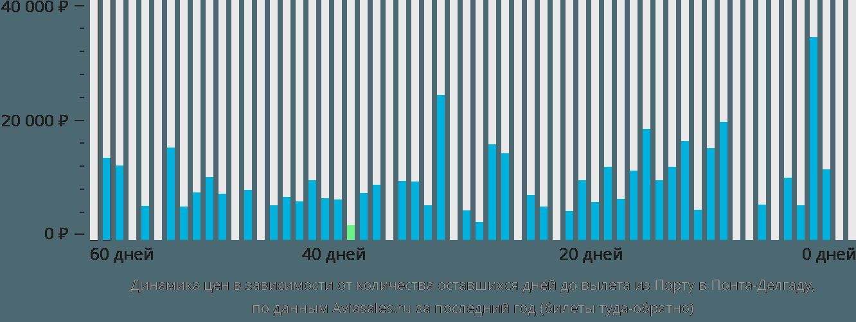 Динамика цен в зависимости от количества оставшихся дней до вылета из Порту в Понта-Делгаду