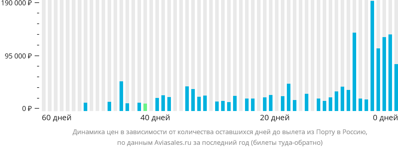 Динамика цен в зависимости от количества оставшихся дней до вылета из Порту в Россию