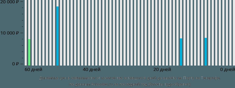 Динамика цен в зависимости от количества оставшихся дней до вылета из Порту на Тенерифе