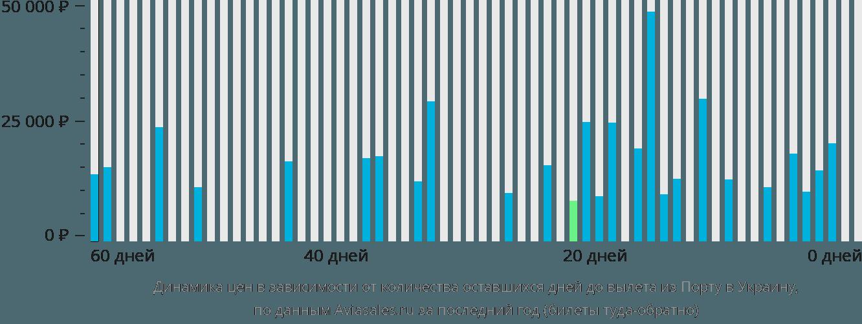 Динамика цен в зависимости от количества оставшихся дней до вылета из Порту в Украину