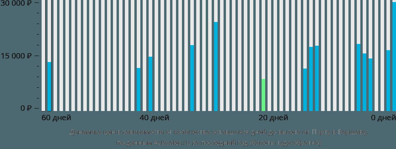 Динамика цен в зависимости от количества оставшихся дней до вылета из Порту в Варшаву