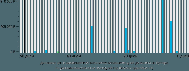Динамика цен в зависимости от количества оставшихся дней до вылета из Вустера