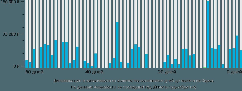 Динамика цен в зависимости от количества оставшихся дней до вылета из Корка