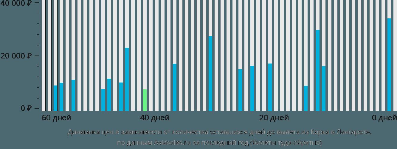 Динамика цен в зависимости от количества оставшихся дней до вылета из Корка в Лансароте