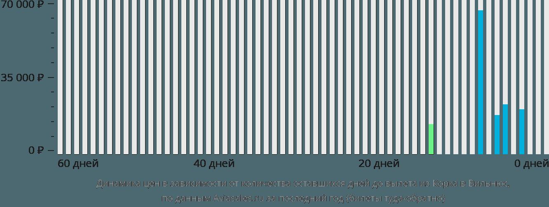 Динамика цен в зависимости от количества оставшихся дней до вылета из Корка в Вильнюс
