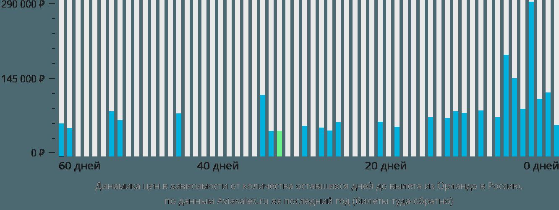 Динамика цен в зависимости от количества оставшихся дней до вылета из Орландо в Россию