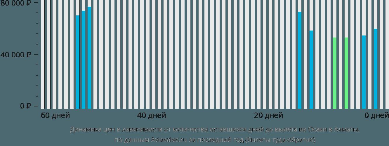 Динамика цен в зависимости от количества оставшихся дней до вылета из Осаки в Алматы