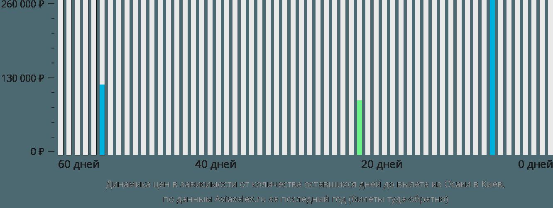 Динамика цен в зависимости от количества оставшихся дней до вылета из Осаки в Киев