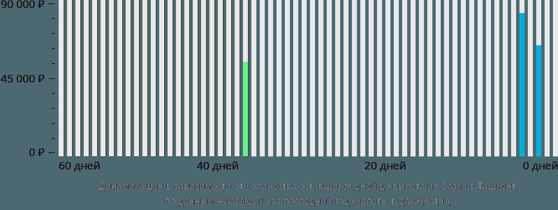 Динамика цен в зависимости от количества оставшихся дней до вылета из Осаки в Ташкент
