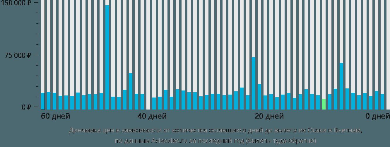 Динамика цен в зависимости от количества оставшихся дней до вылета из Осаки в Вьетнам