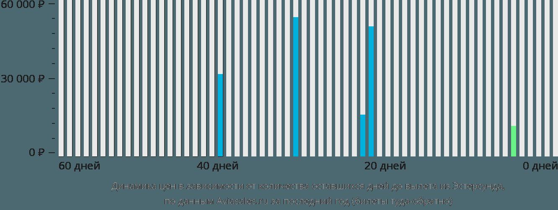 Динамика цен в зависимости от количества оставшихся дней до вылета из Эстерсунда