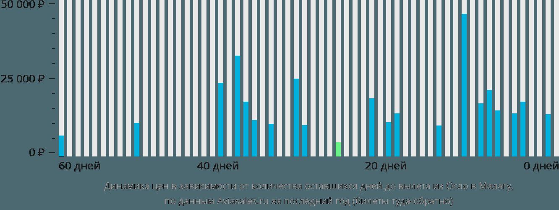 Динамика цен в зависимости от количества оставшихся дней до вылета из Осло в Малагу