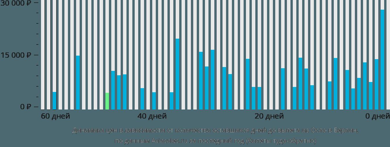 Динамика цен в зависимости от количества оставшихся дней до вылета из Осло в Берлин