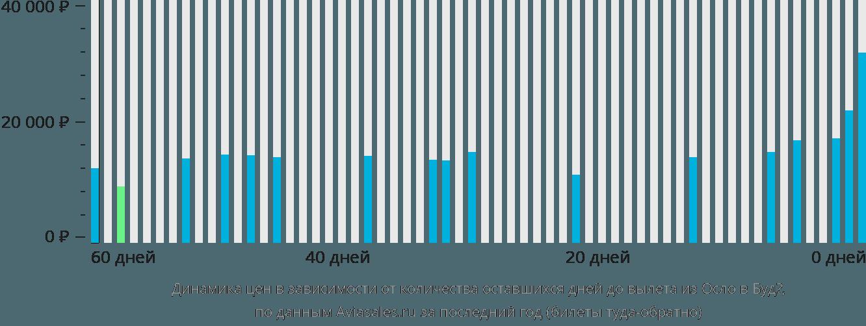 Динамика цен в зависимости от количества оставшихся дней до вылета из Осло в Будё