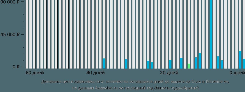 Динамика цен в зависимости от количества оставшихся дней до вылета из Осло в Копенгаген