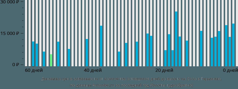 Динамика цен в зависимости от количества оставшихся дней до вылета из Осло в Германию