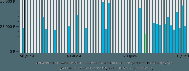 Динамика цен в зависимости от количества оставшихся дней до вылета из Осло в Дубай