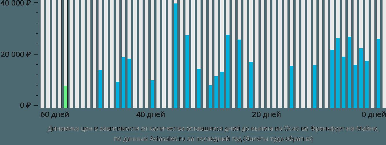 Динамика цен в зависимости от количества оставшихся дней до вылета из Осло во Франкфурт-на-Майне