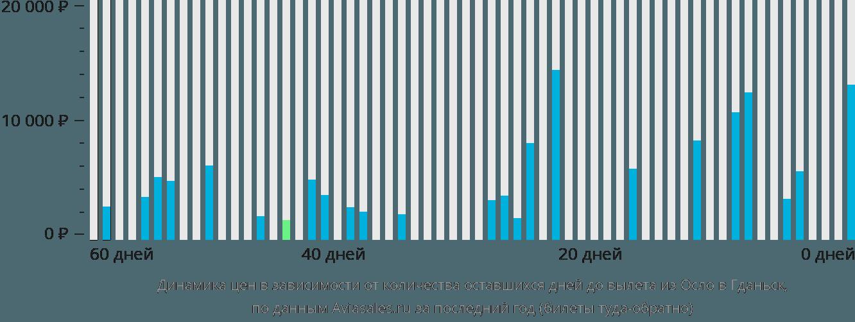 Динамика цен в зависимости от количества оставшихся дней до вылета из Осло в Гданьск