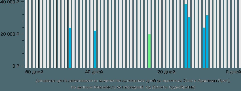 Динамика цен в зависимости от количества оставшихся дней до вылета из Осло в Ираклион (Крит)