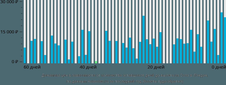 Динамика цен в зависимости от количества оставшихся дней до вылета из Осло в Лондон