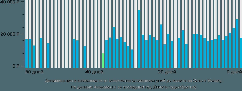 Динамика цен в зависимости от количества оставшихся дней до вылета из Осло в Москву