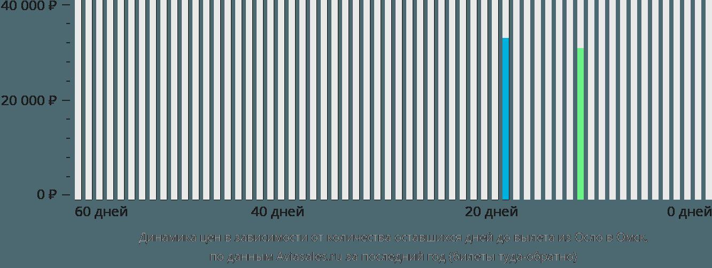 Динамика цен в зависимости от количества оставшихся дней до вылета из Осло в Омск