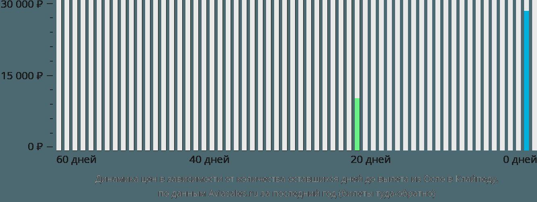 Динамика цен в зависимости от количества оставшихся дней до вылета из Осло в Клайпеду