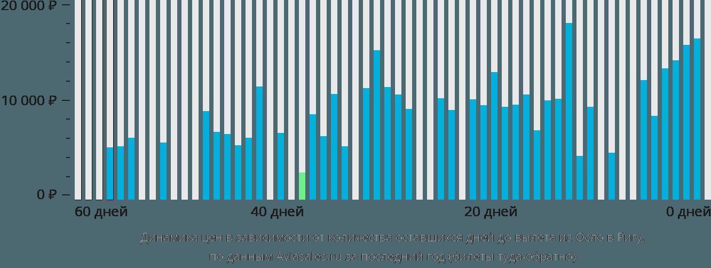 Динамика цен в зависимости от количества оставшихся дней до вылета из Осло в Ригу