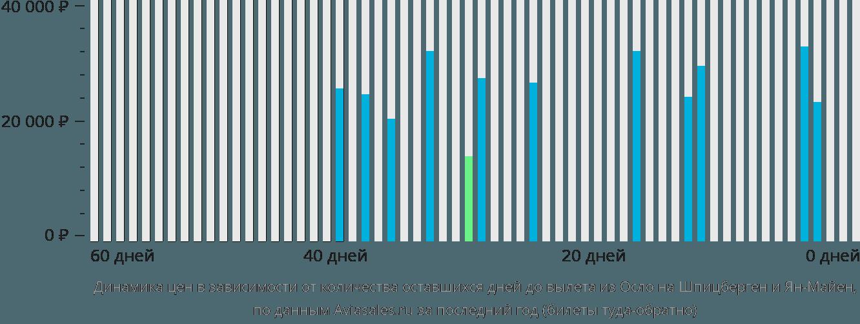Динамика цен в зависимости от количества оставшихся дней до вылета из Осло в Шпицберген и Ян Майен