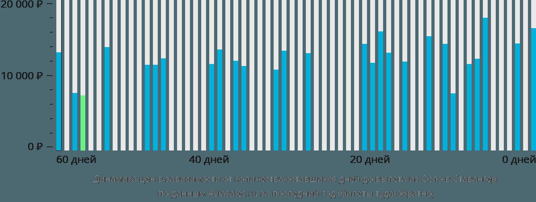 Динамика цен в зависимости от количества оставшихся дней до вылета из Осло в Ставангер