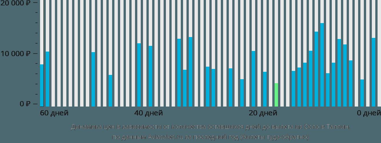 Динамика цен в зависимости от количества оставшихся дней до вылета из Осло в Таллин