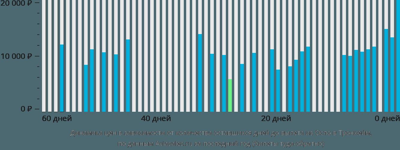 Динамика цен в зависимости от количества оставшихся дней до вылета из Осло в Тронхейм