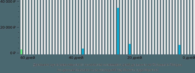 Динамика цен в зависимости от количества оставшихся дней до вылета из Остравы в Лондон