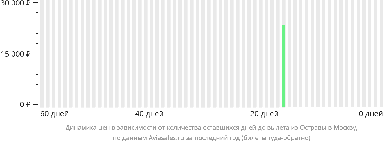 Динамика цен в зависимости от количества оставшихся дней до вылета из Остравы в Москву