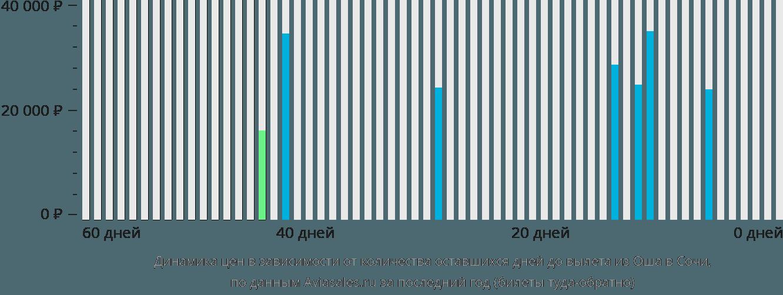 Динамика цен в зависимости от количества оставшихся дней до вылета из Оша в Сочи