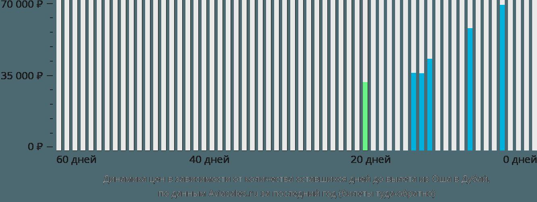 Динамика цен в зависимости от количества оставшихся дней до вылета из Оша в Дубай