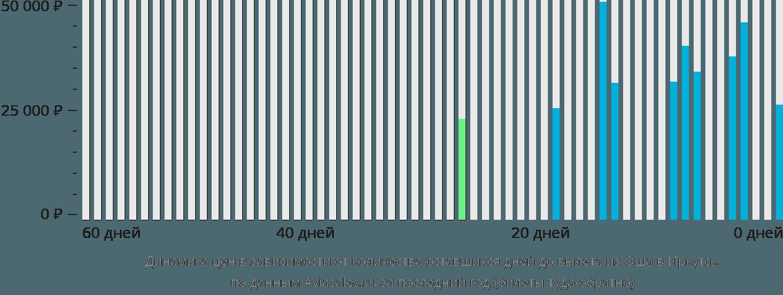 Динамика цен в зависимости от количества оставшихся дней до вылета из Оша в Иркутск