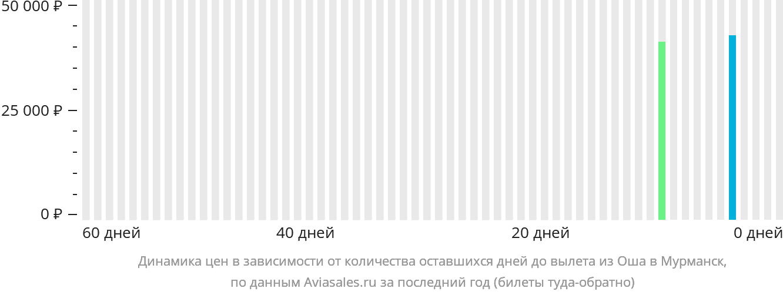 Динамика цен в зависимости от количества оставшихся дней до вылета из Оша в Мурманск