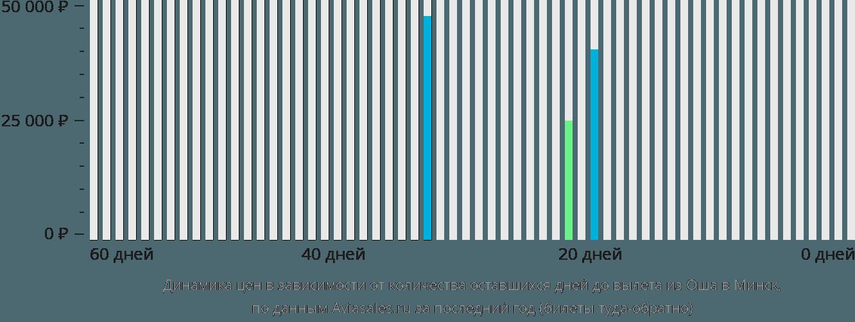 Динамика цен в зависимости от количества оставшихся дней до вылета из Оша в Минск