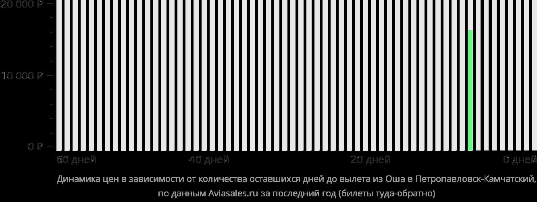 Динамика цен в зависимости от количества оставшихся дней до вылета из Оша в Петропавловск-Камчатский