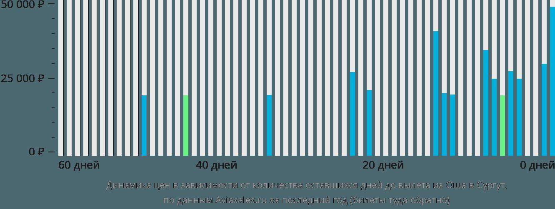 Динамика цен в зависимости от количества оставшихся дней до вылета из Оша в Сургут