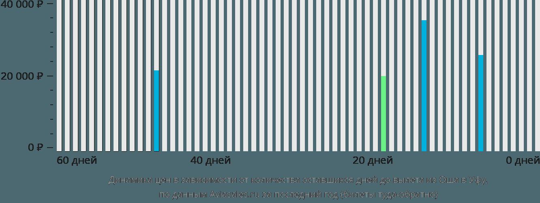 Динамика цен в зависимости от количества оставшихся дней до вылета из Оша в Уфу
